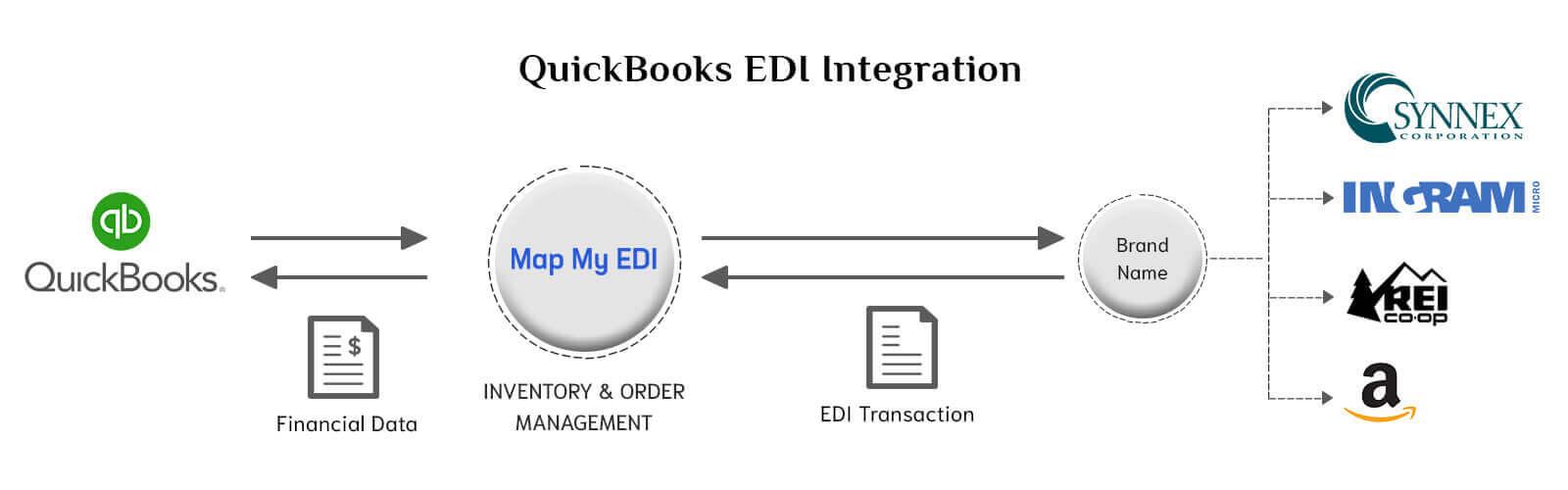 QuickBooks-EDI-Integration-1