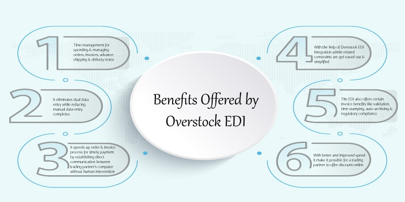 Overstock EDI